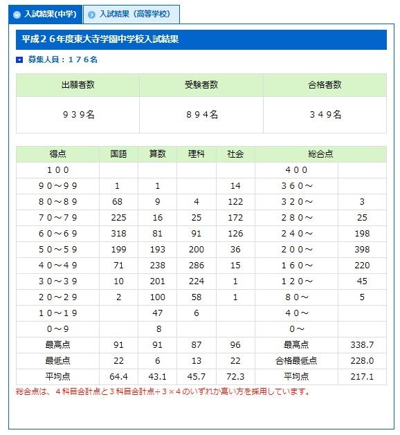 東大寺学園中学校2014年度入試結果